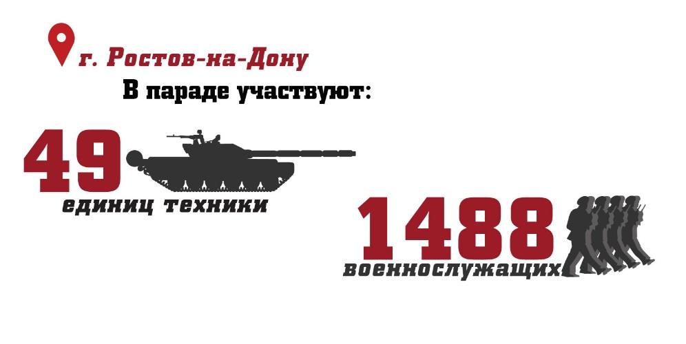 Парад в Ростове 2017